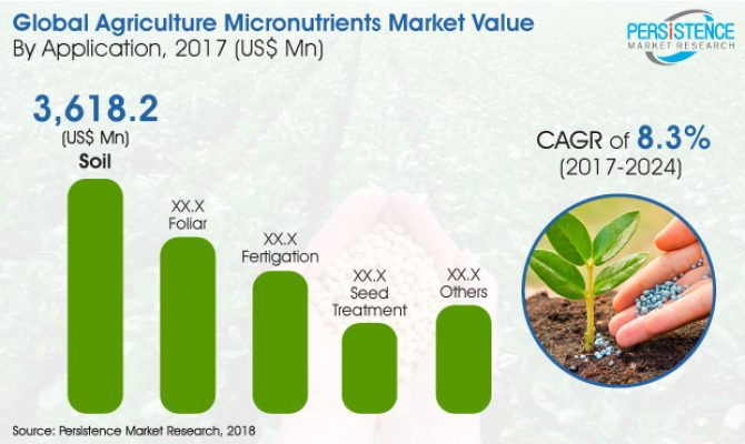 Agriculture Micronutrients Market is also estimated to reach US$ 13,344.2 Million revenue by 2024